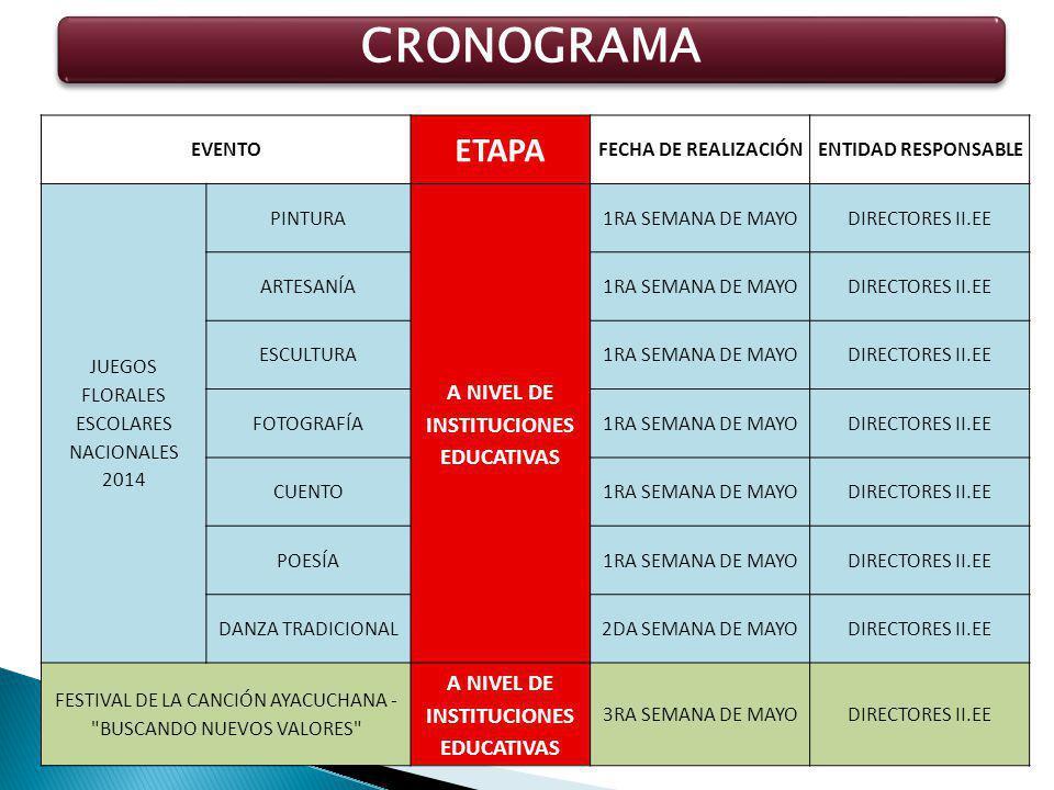 CRONOGRAMA EVENTO ETAPA FECHA DE REALIZACIÓNENTIDAD RESPONSABLE JUEGOS FLORALES ESCOLARES NACIONALES 2014 PINTURA A NIVEL DE INSTITUCIONES EDUCATIVAS