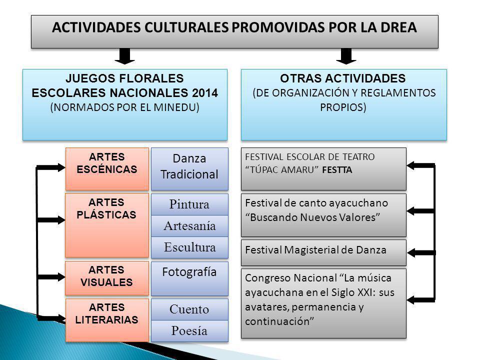 ACTIVIDADES CULTURALES PROMOVIDAS POR LA DREA JUEGOS FLORALES ESCOLARES NACIONALES 2014 (NORMADOS POR EL MINEDU) JUEGOS FLORALES ESCOLARES NACIONALES 2014 (NORMADOS POR EL MINEDU) OTRAS ACTIVIDADES (DE ORGANIZACIÓN Y REGLAMENTOS PROPIOS) OTRAS ACTIVIDADES (DE ORGANIZACIÓN Y REGLAMENTOS PROPIOS) ARTES ESCÉNICAS ARTES PLÁSTICAS ARTES VISUALES ARTES LITERARIAS Danza Tradicional Pintura Fotografía Artesanía Escultura Cuento Poesía FESTIVAL ESCOLAR DE TEATRO TÚPAC AMARU FESTTA FESTIVAL ESCOLAR DE TEATRO TÚPAC AMARU FESTTA Festival de canto ayacuchano Buscando Nuevos Valores Congreso Nacional La música ayacuchana en el Siglo XXI: sus avatares, permanencia y continuación Festival Magisterial de Danza
