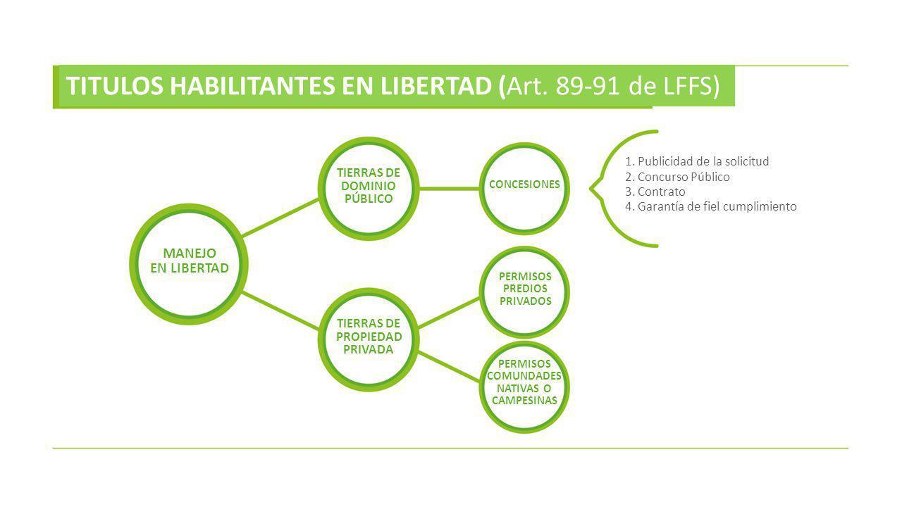 MANEJO EN CAUTIVIDAD GENERALIDADES TITULOS HABILITANTES EN CAUTIVIDAD (Art.