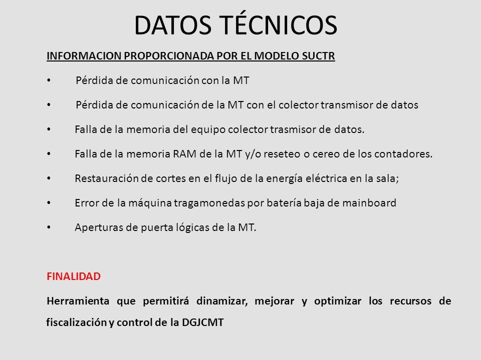 DATOS ECONOMICOS INFORMACION PROPORCIONADA POR EL MODELO SUCTR Total créditos jugados en la MT Total créditos pagados por la MT(incluye los pagos manu