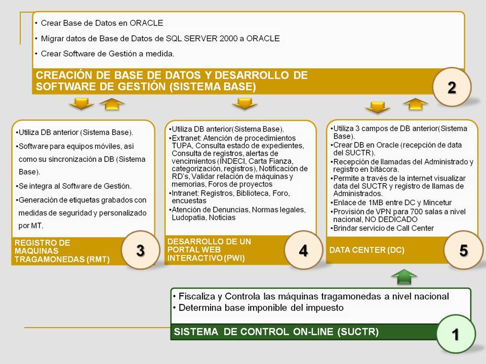 DIRECCIÓN GENERAL DE JUEGOS DE CASINO Y MÁQUINAS TRAGAMONEDAS Diciembre 2010