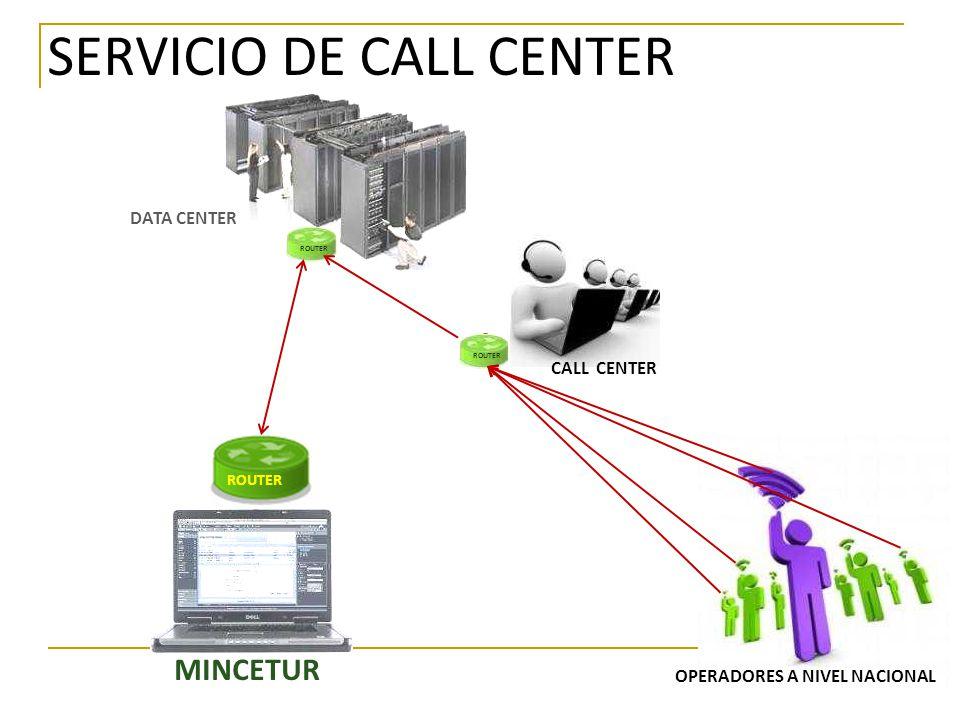 REPORTES DEL DATA CENTER DATA CENTER ROUTER SERVIDORES DE EMPRESA SERVIDORES DE SALA 1 SWITCH COLECTOR DE DATOS COLECTOR DE DATOS SERVIDORES DE SALA 2