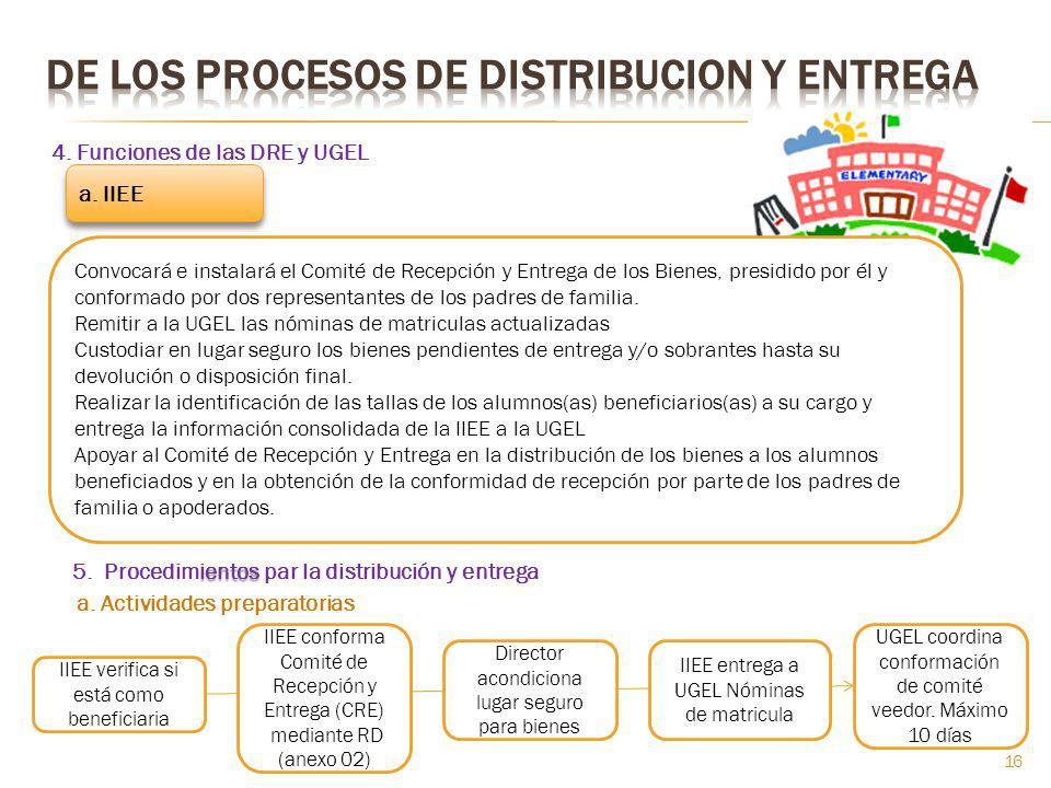 4. Funciones de las DRE y UGEL a. IIEE ientos 5. Procedimientos par la distribución y entrega IIEE verifica si está como beneficiaria IIEE conforma Co