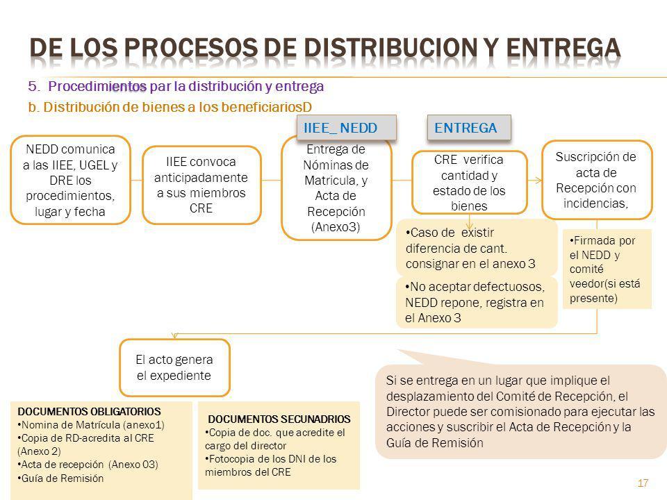 ientos 5. Procedimientos par la distribución y entrega b. Distribución de bienes a los beneficiariosD NEDD comunica a las IIEE, UGEL y DRE los procedi