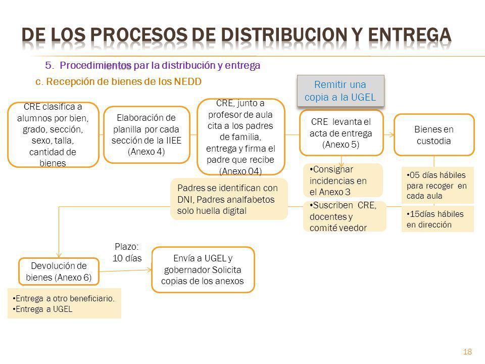 ientos 5. Procedimientos par la distribución y entrega CRE clasifica a alumnos por bien, grado, sección, sexo, talla, cantidad de bienes Elaboración d
