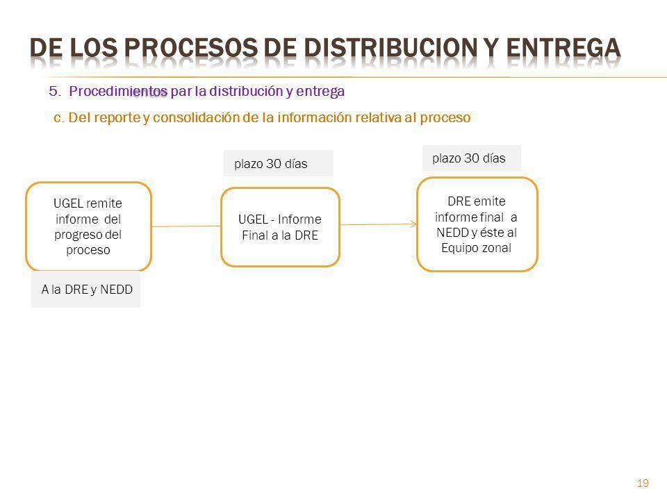 ientos 5. Procedimientos par la distribución y entrega UGEL remite informe del progreso del proceso UGEL - Informe Final a la DRE DRE emite informe fi