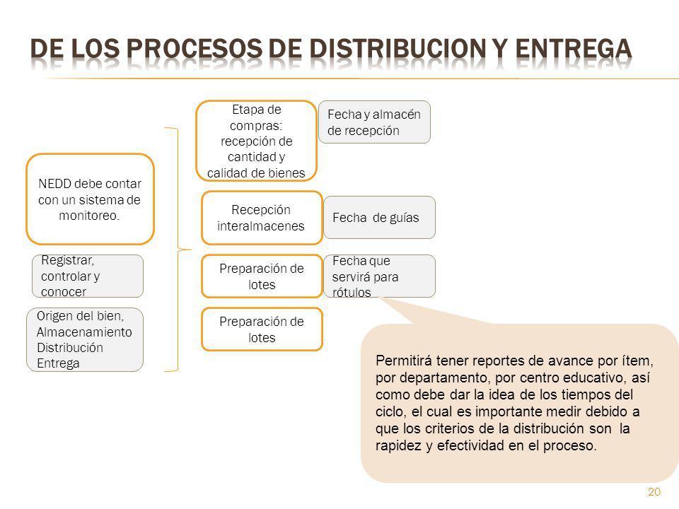 NEDD debe contar con un sistema de monitoreo. Etapa de compras: recepción de cantidad y calidad de bienes Registrar, controlar y conocer Origen del bi