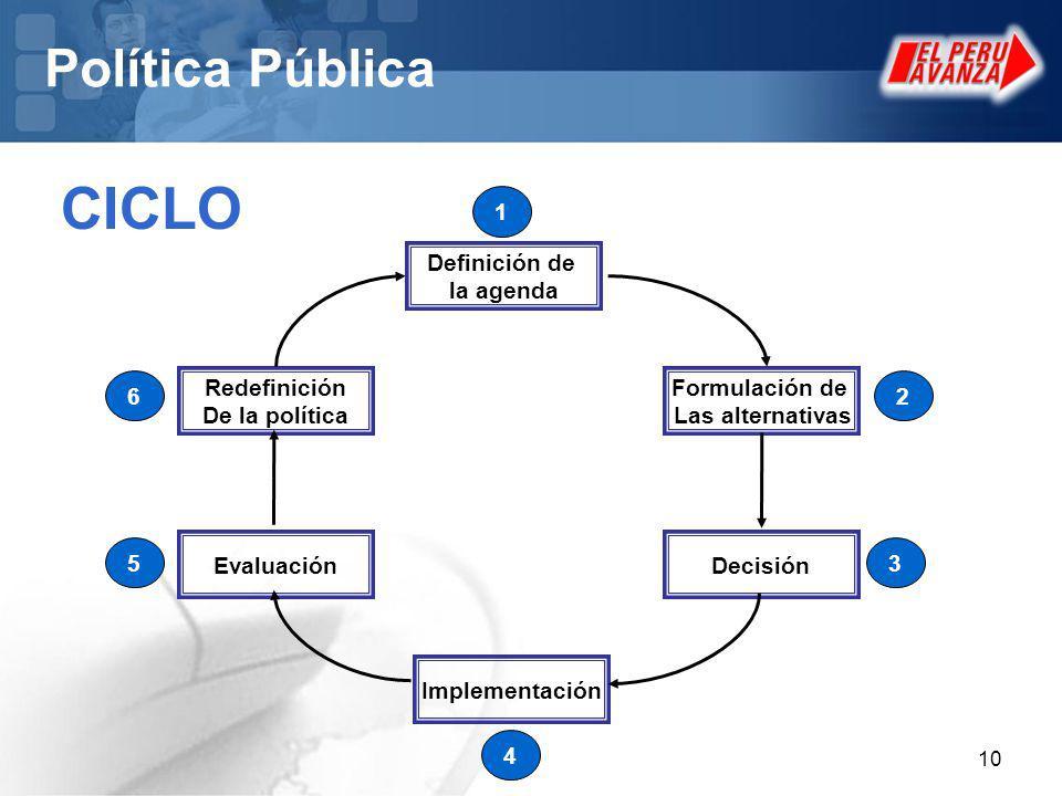 10 Política Pública CICLO Definición de la agenda Formulación de Las alternativas Decisión Implementación Evaluación Redefinición De la política 1 3 2 4 5 6