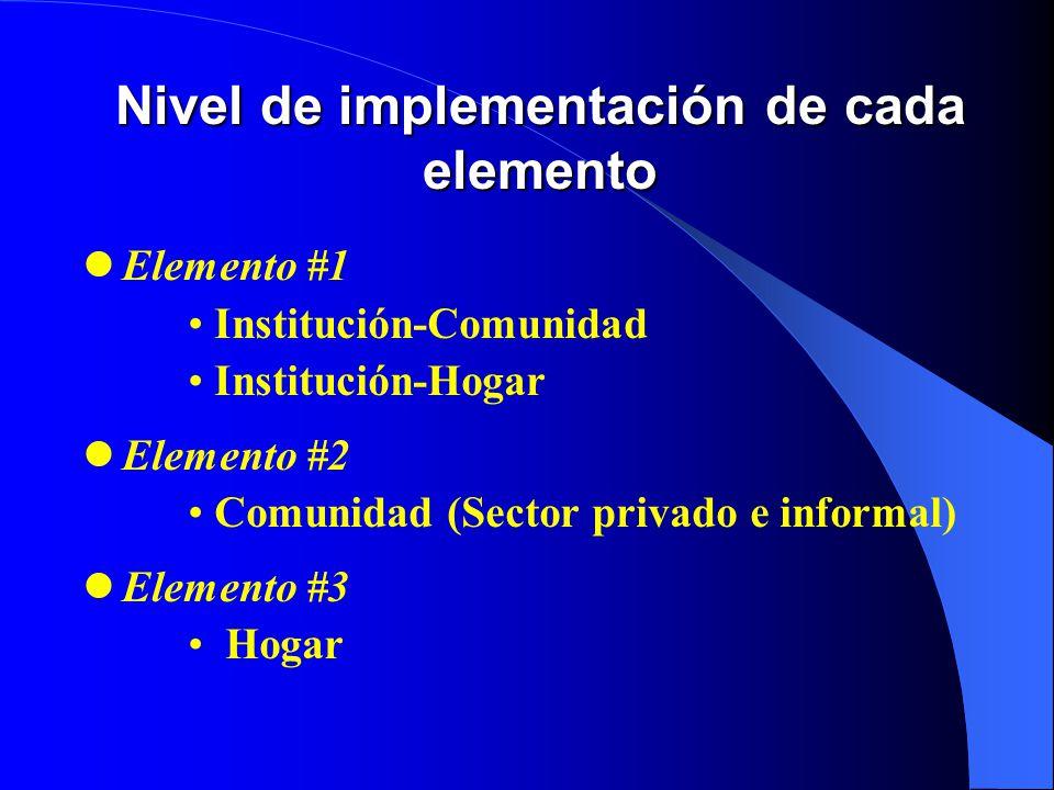 Nivel de implementación de cada elemento Elemento #1 Institución-Comunidad Institución-Hogar Elemento #2 Comunidad (Sector privado e informal) Elemento #3 Hogar