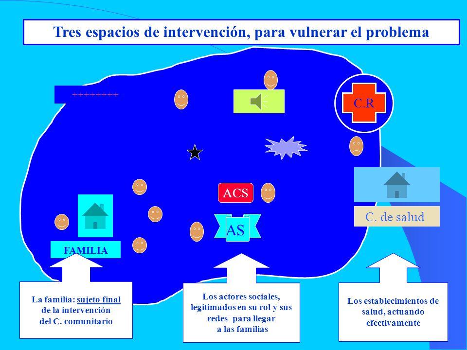 Tres espacios de intervención, para vulnerar el problema ACS ++++++++ FAMILIA C.