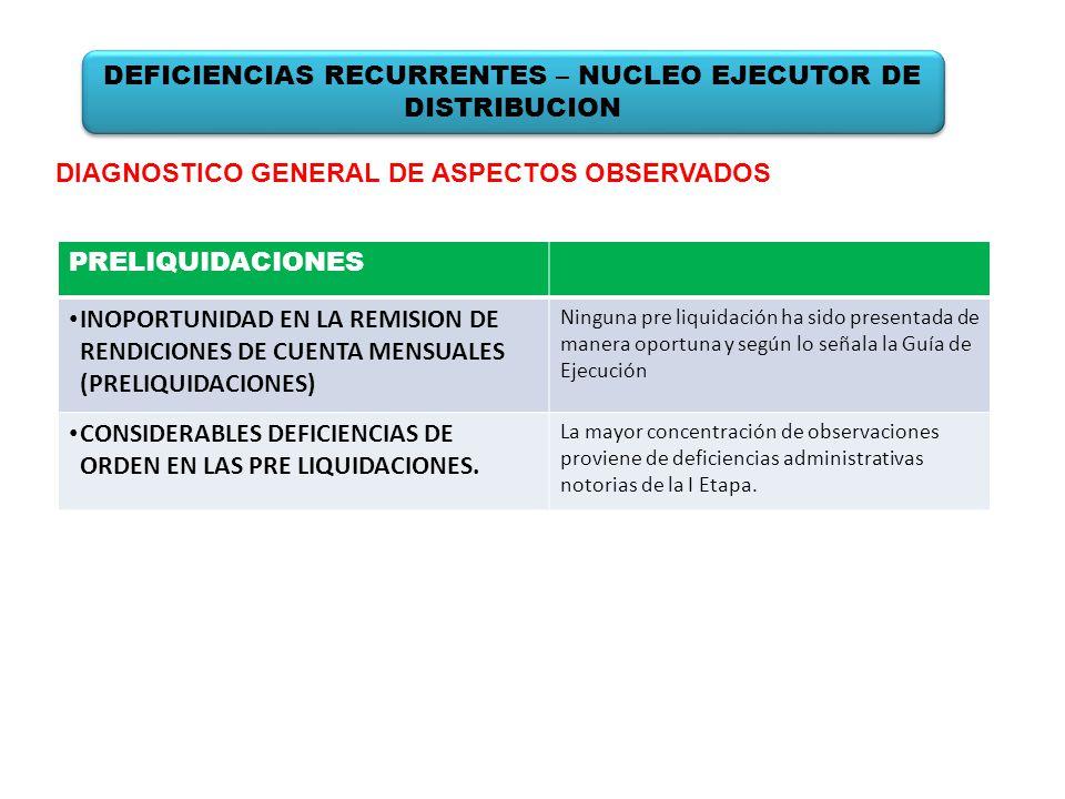 PRELIQUIDACIONES INOPORTUNIDAD EN LA REMISION DE RENDICIONES DE CUENTA MENSUALES (PRELIQUIDACIONES) Ninguna pre liquidación ha sido presentada de mane