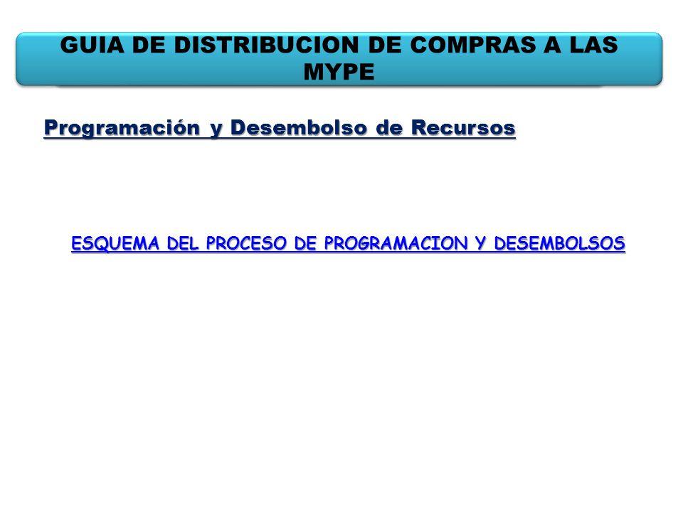 GUIA DE DISTRIBUCION DE COMPRAS A LAS MYPE Programación y Desembolso de Recursos ESQUEMA DEL PROCESO DE PROGRAMACION Y DESEMBOLSOS ESQUEMA DEL PROCESO