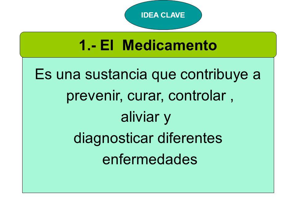 1.- El Medicamento Es una sustancia que contribuye a prevenir, curar, controlar, aliviar y diagnosticar diferentes enfermedades IDEA CLAVE