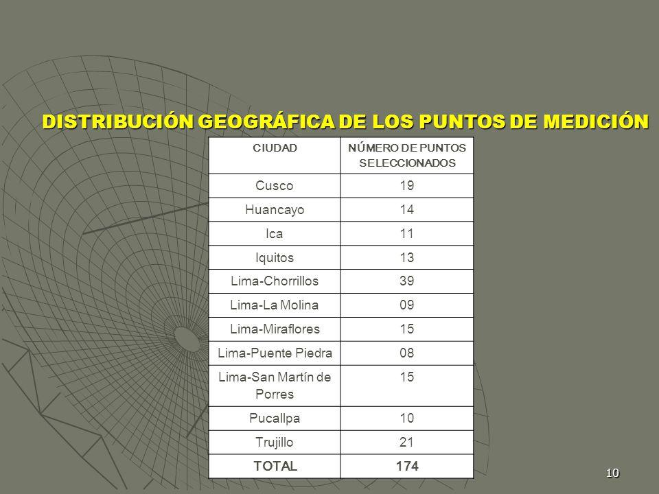 10 DISTRIBUCIÓN GEOGRÁFICA DE LOS PUNTOS DE MEDICIÓN CIUDAD NÚMERO DE PUNTOS SELECCIONADOS Cusco19 Huancayo14 Ica11 Iquitos13 Lima-Chorrillos39 Lima-L