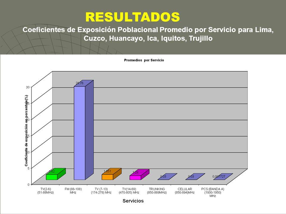 INICTEL11 RESULTADOS Coeficientes de Exposición Poblacional Promedio por Servicio para Lima, Cuzco, Huancayo, Ica, Iquitos, Trujillo