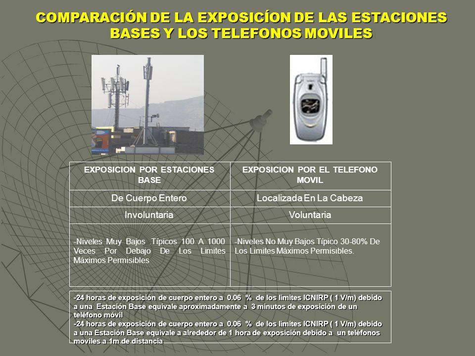 COMPARACIÓN DE LA EXPOSICÍON DE LAS ESTACIONES BASES Y LOS TELEFONOS MOVILES -Niveles No Muy Bajos Típico 30-80% De Los Limites Máximos Permisibles. -