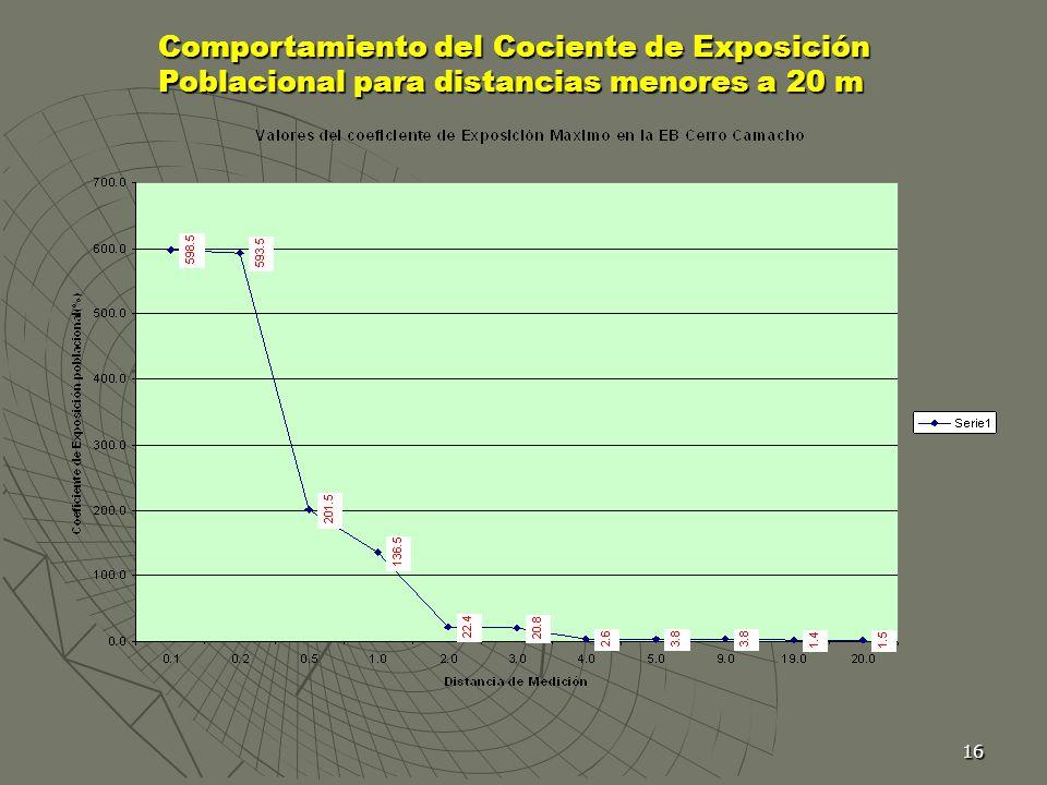 16 Comportamiento del Cociente de Exposición Poblacional para distancias menores a 20 m Comportamiento del Cociente de Exposición Poblacional para dis