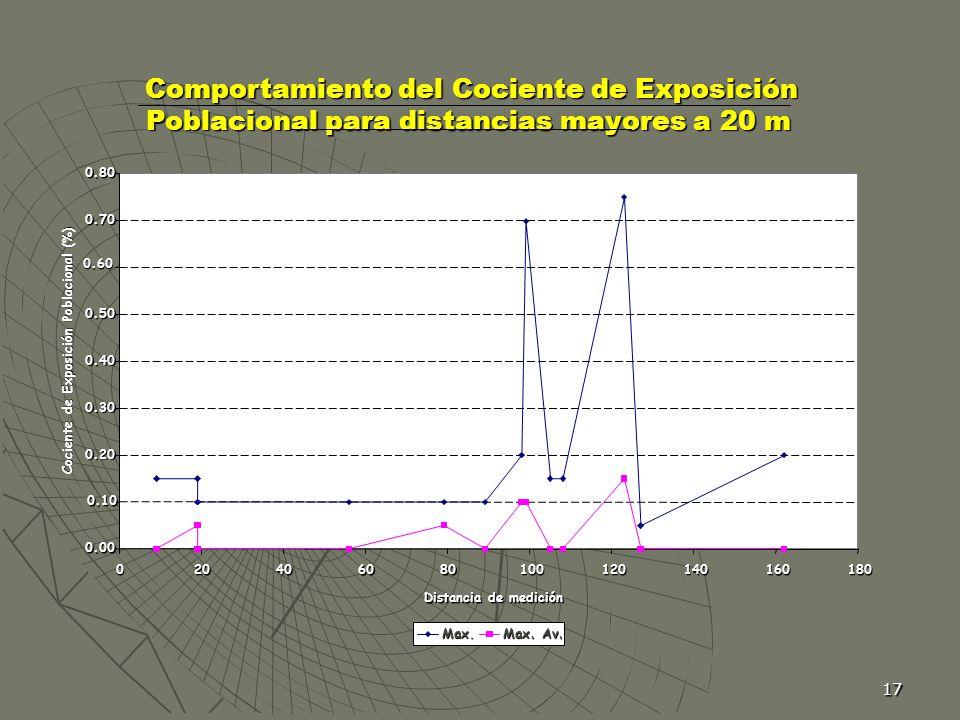 17 Comportamiento del Cociente de Exposición Poblacional para distancias mayores a 20 m Comportamiento del Cociente de Exposición Poblacional para dis
