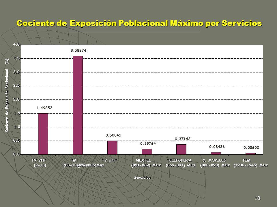 18 Cociente de Exposición Poblacional Máximo por Servicios 1.49652 3.58874 0.50045 0.19764 0.37143 0.08426 0.05602 0.0 0.5 1.0 1.5 2.0 2.5 3.0 3.5 4.0