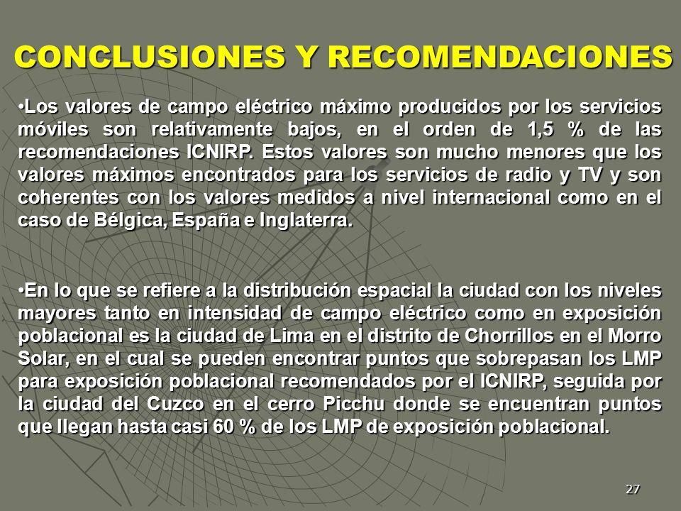 27 Los valores de campo eléctrico máximo producidos por los servicios móviles son relativamente bajos, en el orden de 1,5 % de las recomendaciones ICN