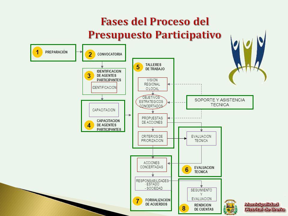 VISION REGIONAL O LOCAL OBJETIVOS ESTRATEGICOS CONCERTADOS PROPUESTAS DE ACCIONES CRITERIOS DE PRIORIZACION SOPORTE Y ASISTENCIA TECNICA EVALUACION TECNICA ACCIONES CONCERTADAS RESPONSABILIDADES - ESTADO - SOCIEDAD SEGUIMIENTO Y EVALUACION CAPACITACION IDENTIFICACION 3 DE AGENTES PARTICIPANTES 4 CAPACITACION DE AGENTES PARTICIPANTES 5 TALLERES DE TRABAJO 6 EVALUACION TECNICA 7 FORMALIZACION DE ACUERDOS 8 RENDICION DE CUENTAS 1 PREPARACIÓN 2 CONVOCATORIA