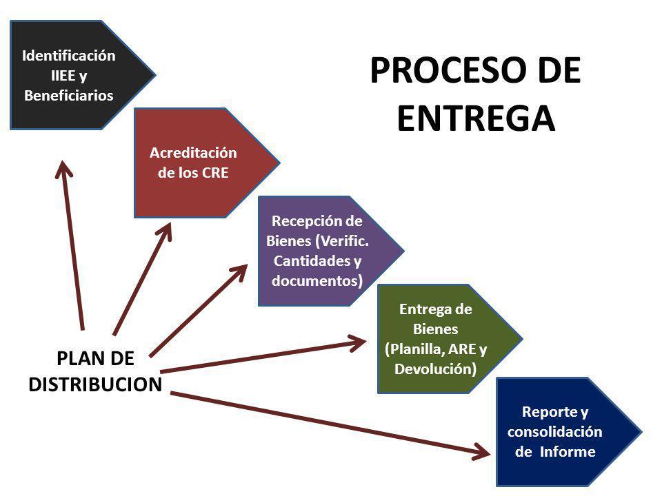 Identificación IIEE y Beneficiarios Acreditación de los CRE Recepción de Bienes (Verific.