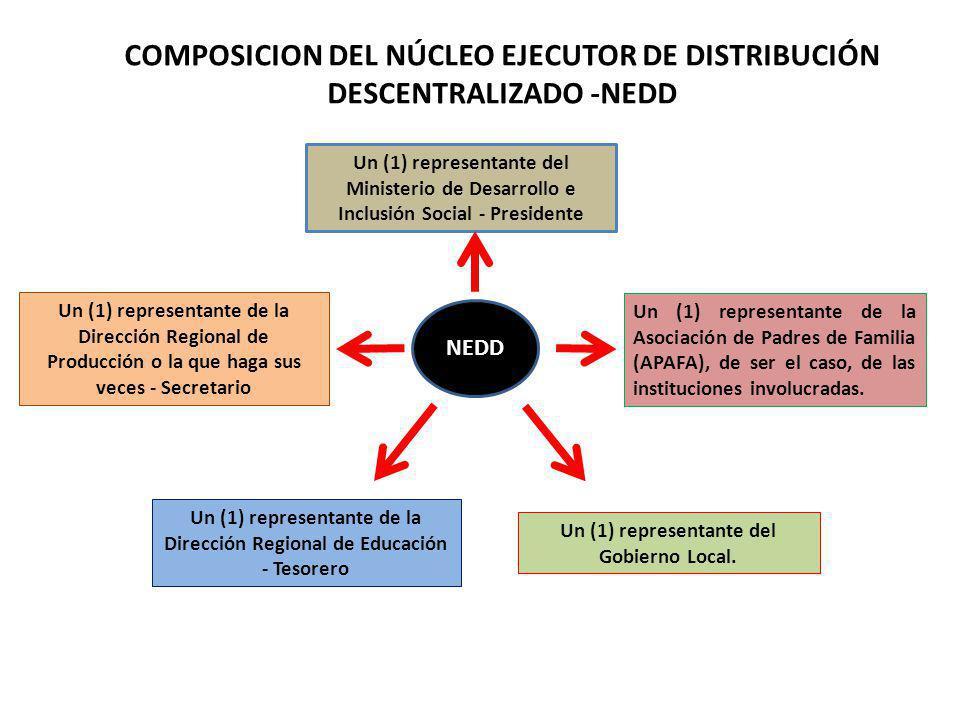 Función EN LA DISTRIBUCION Verificar que la documentación de las pre-liquidaciones y liquidación final se encuentre completa y sea concordante con lo ejecutado.