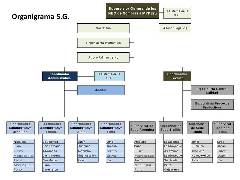 Organigrama S.G.