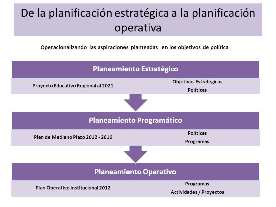De la planificación estratégica a la planificación operativa Planeamiento Operativo Plan Operativo Institucional 2012 Programas Actividades / Proyectos Planeamiento Programático Plan de Mediano Plazo 2012 - 2016 Políticas Programas Planeamiento Estratégico Proyecto Educativo Regional al 2021 Objetivos Estratégicos Políticas Operacionalizando las aspiraciones planteadas en los objetivos de política