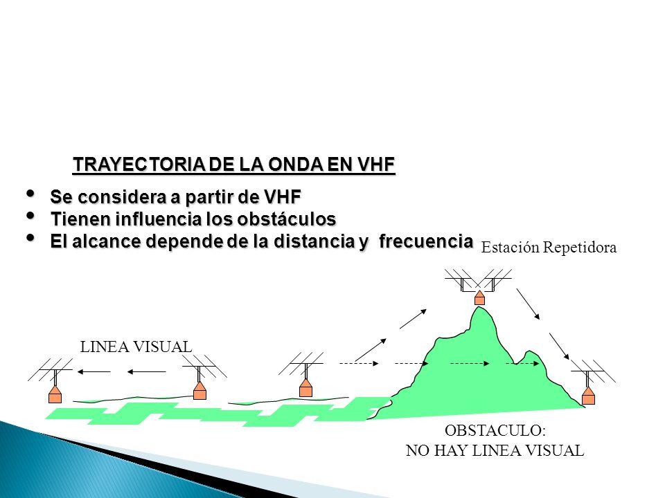 LINEA VISUAL OBSTACULO: NO HAY LINEA VISUAL Estación Repetidora TRAYECTORIA DE LA ONDA EN VHF Se considera a partir de VHF Se considera a partir de VH