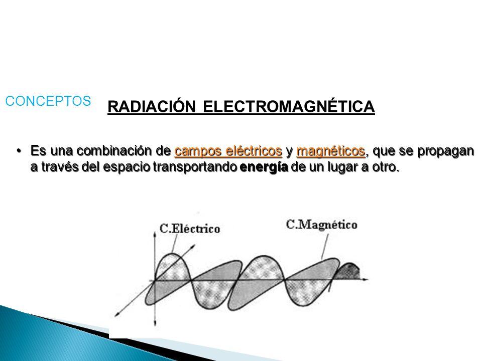 RADIACIÓN ELECTROMAGNÉTICA Es una combinación de campos eléctricos y magnéticos, que se propagan a través del espacio transportando energía de un luga