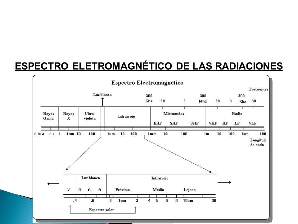ESPECTRO ELETROMAGNÉTICO DE LAS RADIACIONES