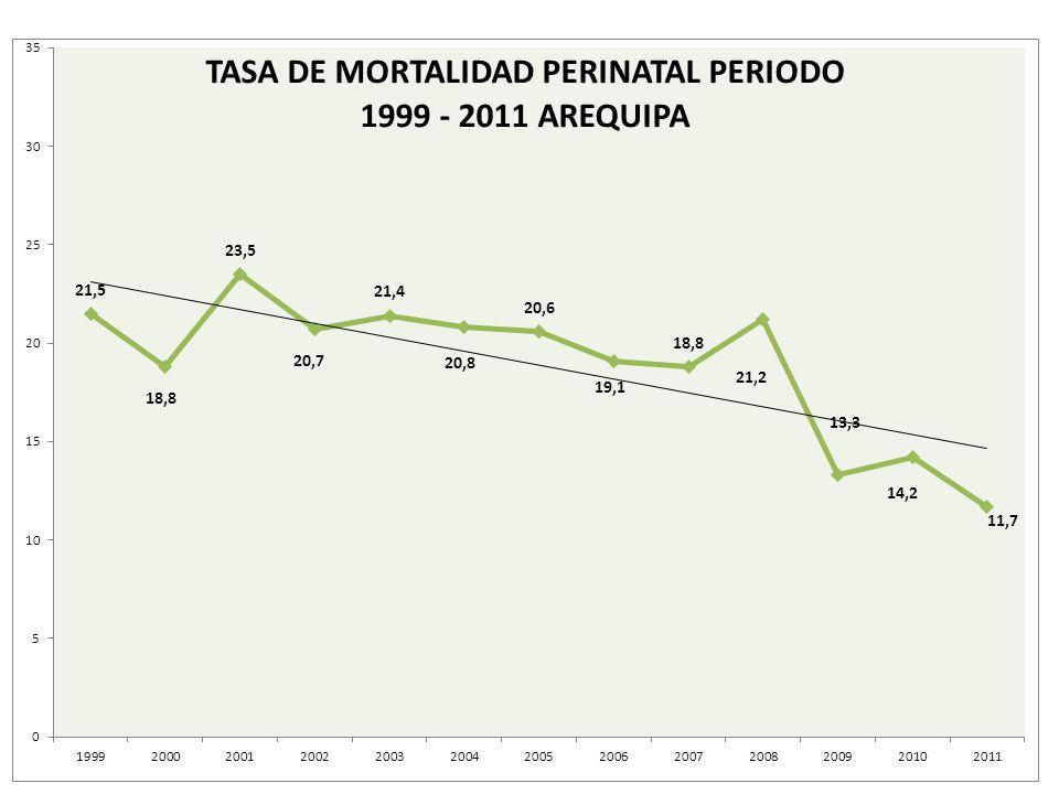 TENDENCIA DE LOS INDICADORES DE BUSQUEDA DE TB N° DE CASOS NUEVOS DE TB PULMONAR