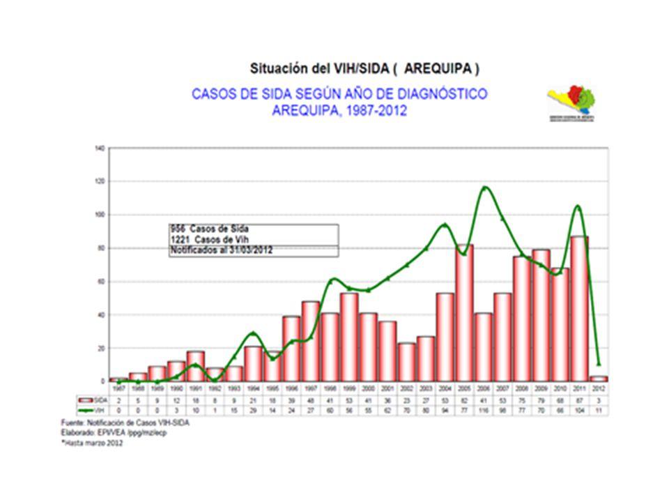 PREVENCION Y CONTROL DEL CANCER Fuente: registro de Cáncer Poblacional Arequipa – Perú 2004-2007 OBJETIVO ESPECIFICO Reducir la morbimortalidad causada por el Cáncer (cuello uterino, mama, próstata, estomago, pulmón) TIPO DE CANCERTASA DE INDIDENCIA Cáncer de Mama37.9 / 100,000 habitantes Cáncer de Cuello Uterino38.2 / 100,000 mujeres Cáncer de Próstata35.0 / 100,000 hombres Cáncer de Estomago16.9 / 100,000 habitantes Cáncer de Pulmón12.7 / 100,000 habitantes