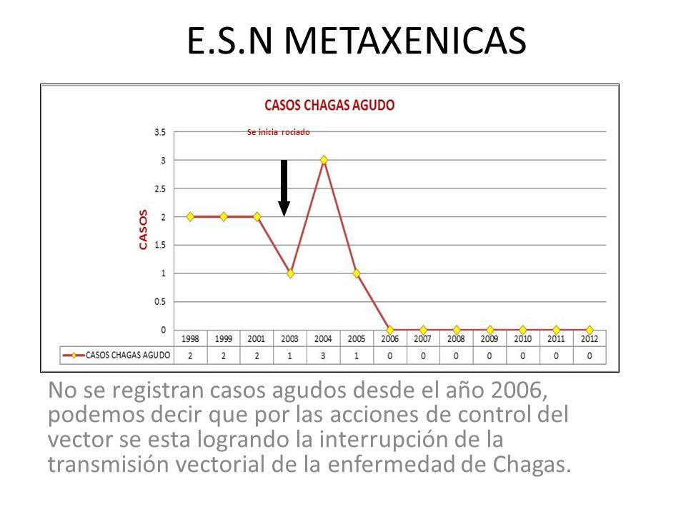 E.S.N METAXENICAS No se registran casos agudos desde el año 2006, podemos decir que por las acciones de control del vector se esta logrando la interrupción de la transmisión vectorial de la enfermedad de Chagas.