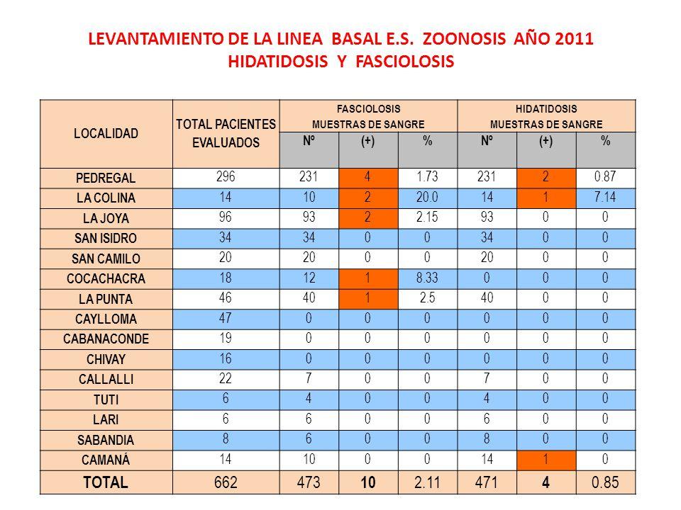 LEVANTAMIENTO DE LA LINEA BASAL E.S.