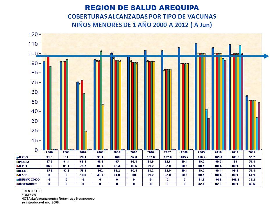REGION DE SALUD AREQUIPA COBERTURAS ALCANZADAS POR TIPO DE VACUNAS NIÑOS MENORES DE 1 AÑO 2000 A 2012 ( A Jun) FUENTE: OEI EQM/FVB NOTA:La Vacuna contra Rotavirus y Neumococo se introduce el año 2009.