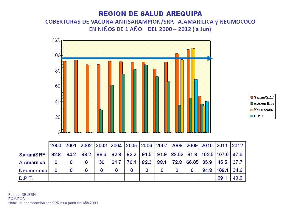 REGION DE SALUD AREQUIPA COBERTURAS DE VACUNA ANTISARAMPION/SRP, A.AMARILICA y NEUMOCOCO EN NIÑOS DE 1 AÑO DEL 2000 – 2012 ( a Jun) Fuente: OEI/ESNI EQM/RCC.
