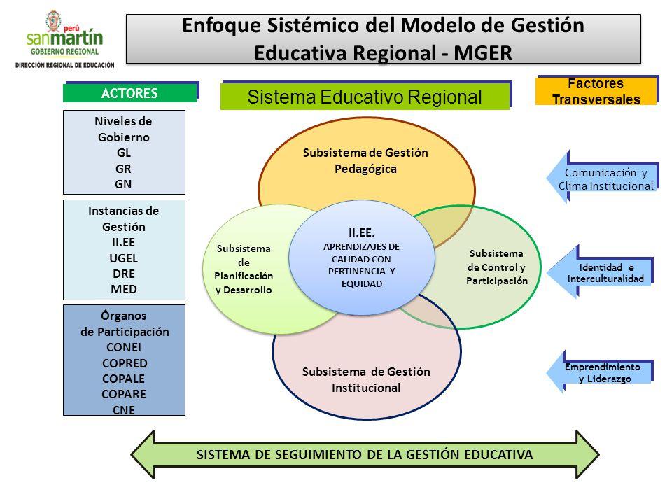 II.EE. Subsistema de Gestión Pedagógica Subsistema de Control y Participación Subsistema de Gestión Institucional Subsistema de Planificación y Desarr