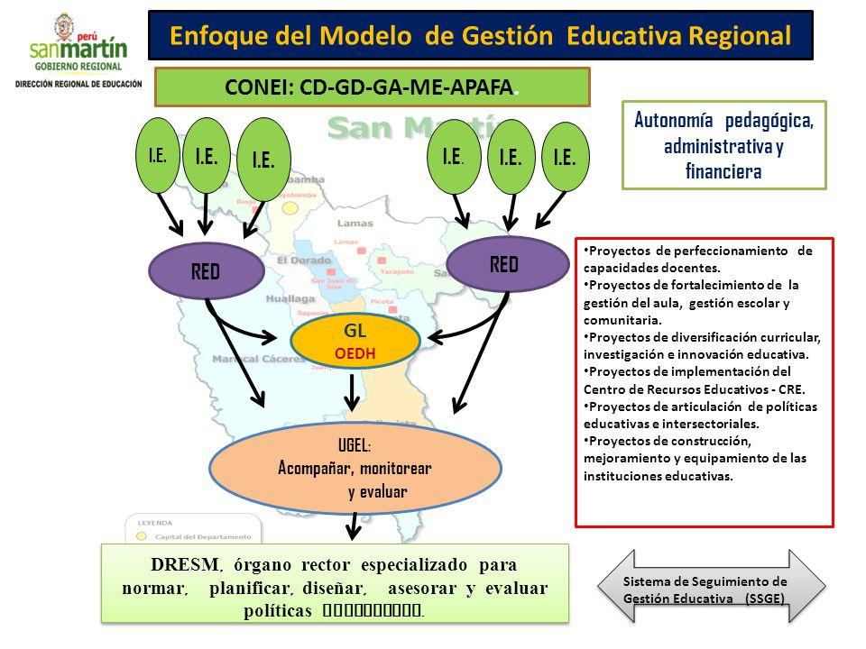 Autonomía pedagógica, administrativa y financiera Enfoque del Modelo de Gestión Educativa Regional CONEI: CD-GD-GA-ME-APAFA. UGEL: Acompañar, monitore