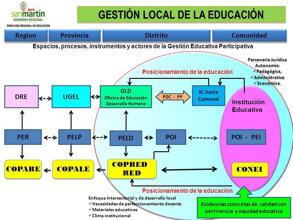 Region Provincia Distrito Comunidad Evidencias concretas de calidad con pertinencia y equidad educativa COPRED RED COPRED RED COPARE COPALE CONEI POIP
