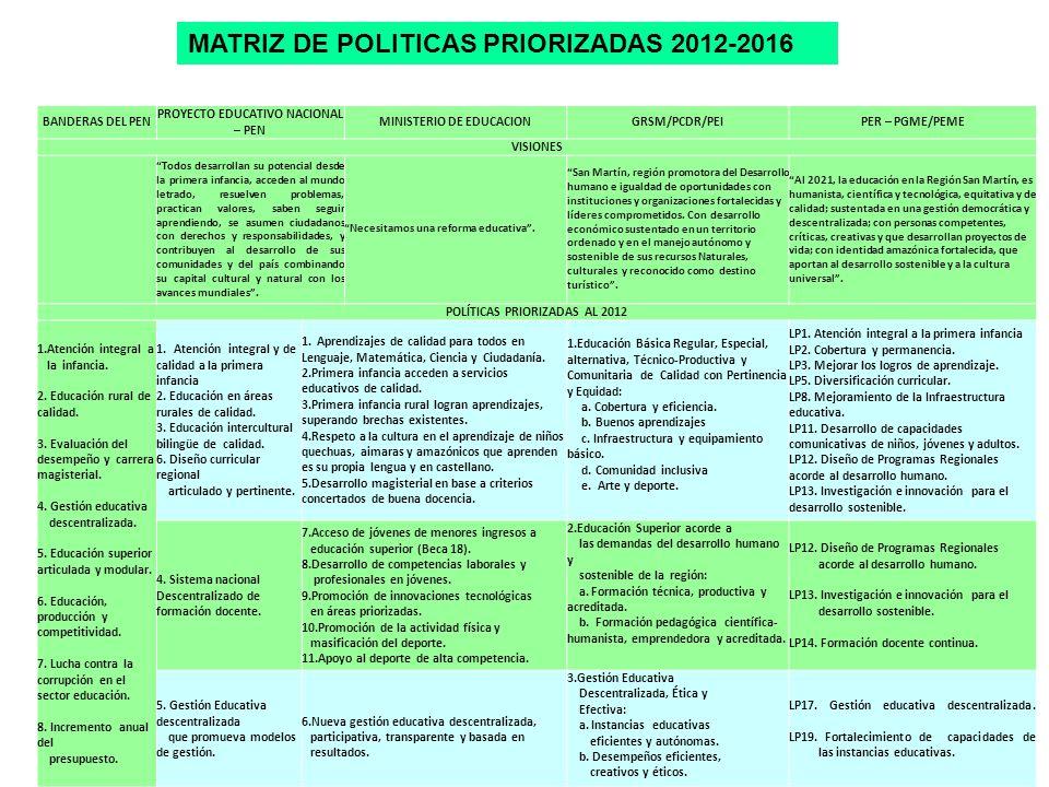 BANDERAS DEL PEN PROYECTO EDUCATIVO NACIONAL – PEN MINISTERIO DE EDUCACIONGRSM/PCDR/PEIPER – PGME/PEME VISIONES Todos desarrollan su potencial desde l