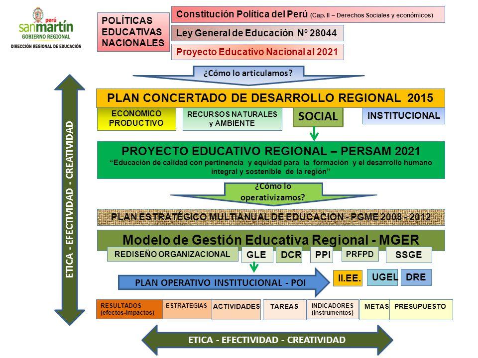 ¿Cómo lo operativizamos? POLÍTICAS EDUCATIVAS NACIONALES Constitución Política del Perú (Cap. II – Derechos Sociales y económicos) Ley General de Educ