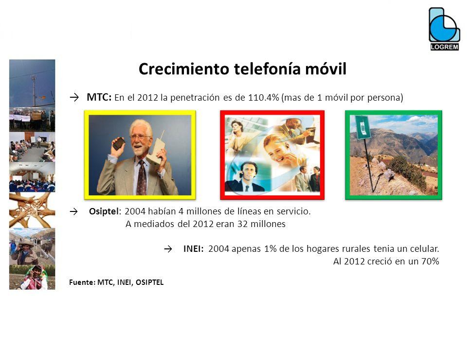Crecimiento telefonía móvil MTC: En el 2012 la penetración es de 110.4% (mas de 1 móvil por persona) Osiptel: 2004 habían 4 millones de líneas en serv