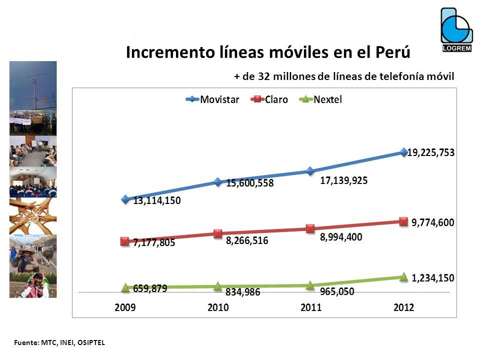 Incremento líneas móviles en el Perú + de 32 millones de líneas de telefonía móvil Fuente: MTC, INEI, OSIPTEL