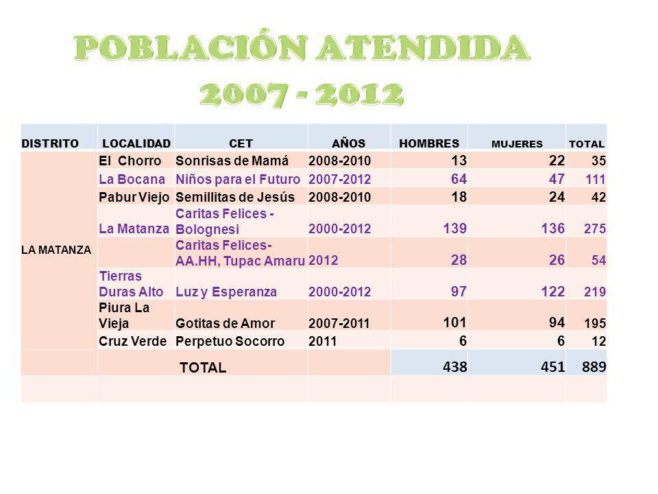 DISTRITOLOCALIDADCETAÑOSHOMBRES MUJERESTOTAL LA MATANZA El ChorroSonrisas de Mamá2008-2010 1322 35 La BocanaNiños para el Futuro2007-2012 6447 111 Pab