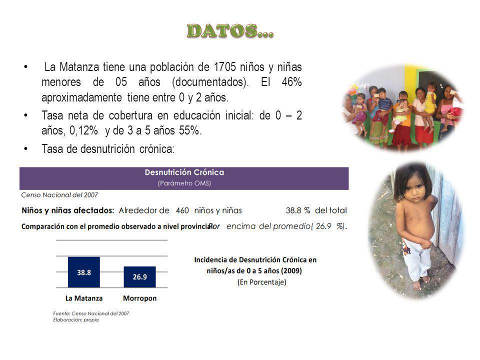 La Matanza tiene una población de 1705 niños y niñas menores de 05 años (documentados). El 46% aproximadamente tiene entre 0 y 2 años. Tasa neta de co