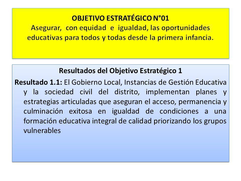 Resultados del Objetivo Estratégico 1 Resultado 1.1: El Gobierno Local, Instancias de Gestión Educativa y la sociedad civil del distrito, implementan