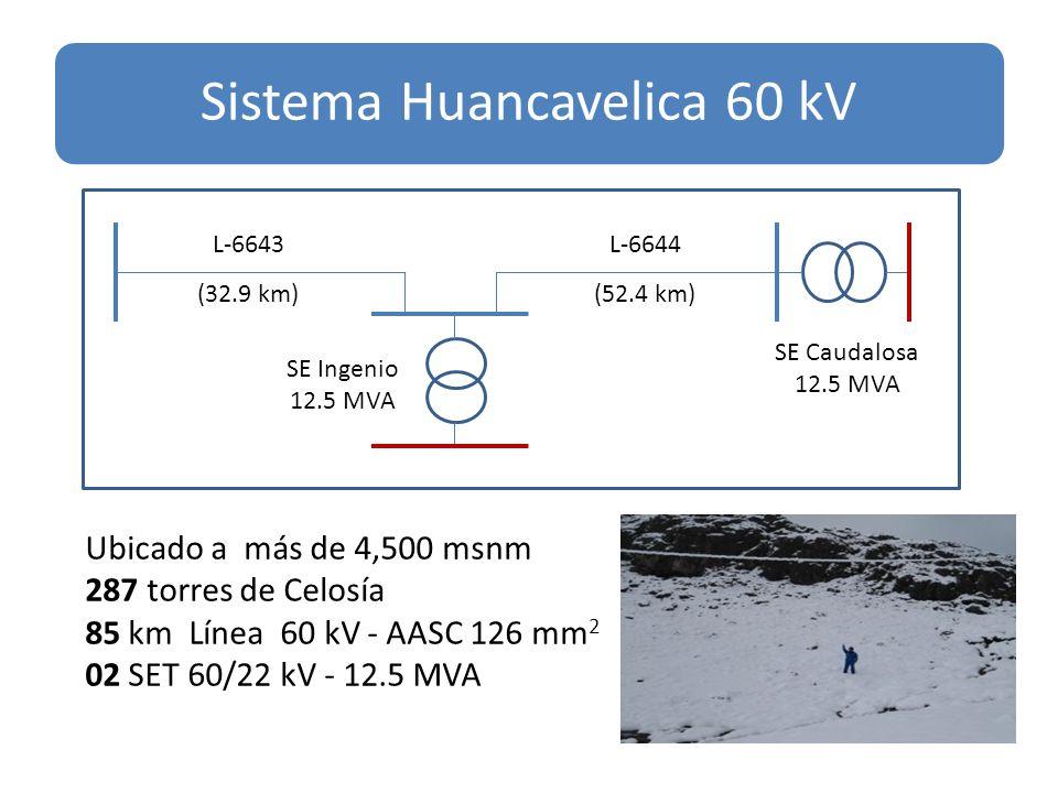 Ubicado a más de 4,500 msnm 287 torres de Celosía 85 km Línea 60 kV - AASC 126 mm 2 02 SET 60/22 kV - 12.5 MVA L-6643 (32.9 km) L-6644 (52.4 km) SE Ingenio 12.5 MVA SE Caudalosa 12.5 MVA Sistema Huancavelica 60 kV