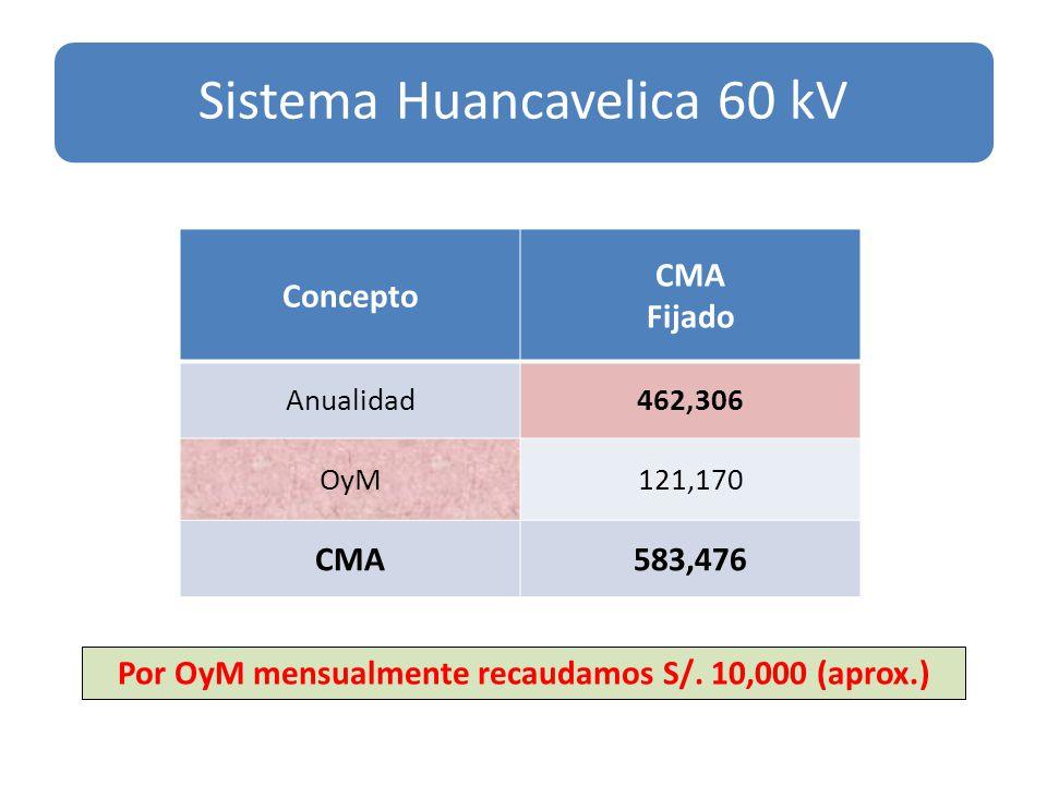 Concepto CMA Fijado Anualidad462,306 OyM121,170 CMA583,476 Sistema Huancavelica 60 kV Por OyM mensualmente recaudamos S/.